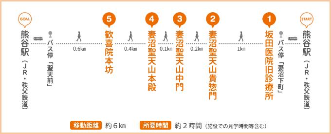 国宝妻沼聖天山門前町さんぽコース行程表